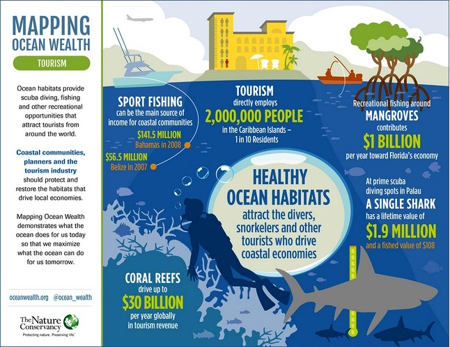 Tourism - Ocean Wealth - Benefits