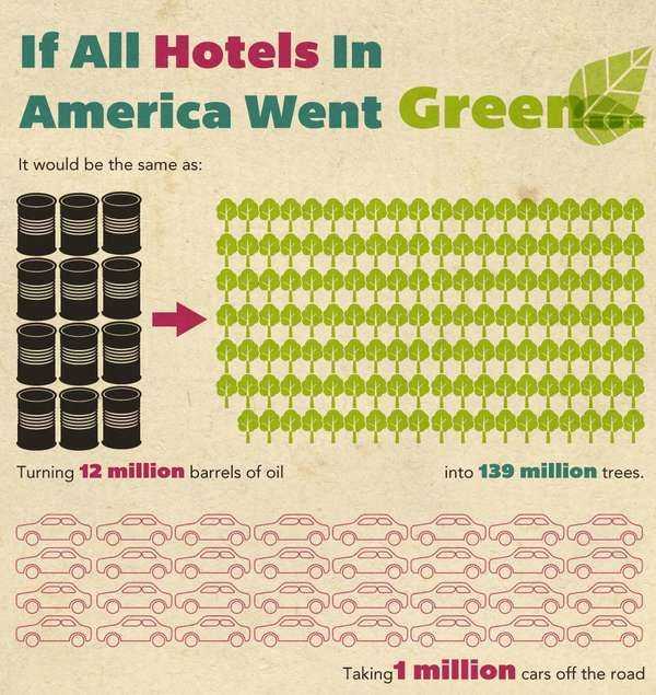 Green Hotels in the United States